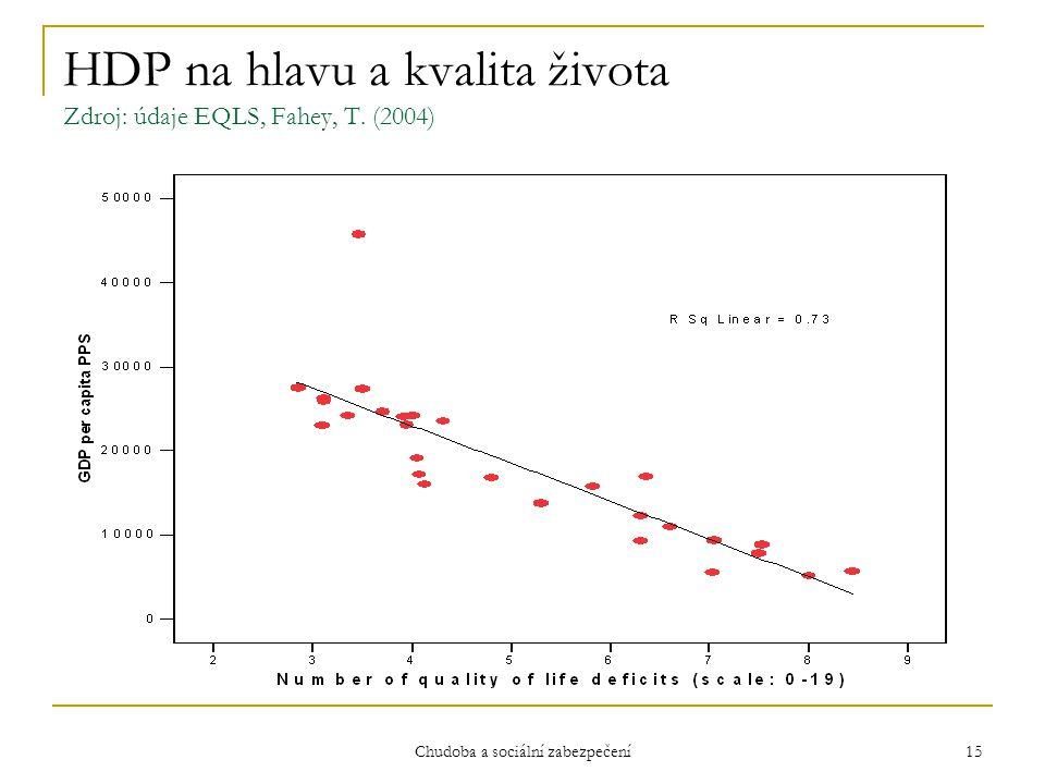 Chudoba a sociální zabezpečení 15 HDP na hlavu a kvalita života Zdroj: údaje EQLS, Fahey, T. (2004)