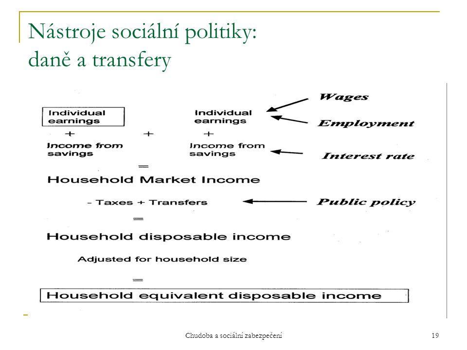 Chudoba a sociální zabezpečení 19 Nástroje sociální politiky: daně a transfery