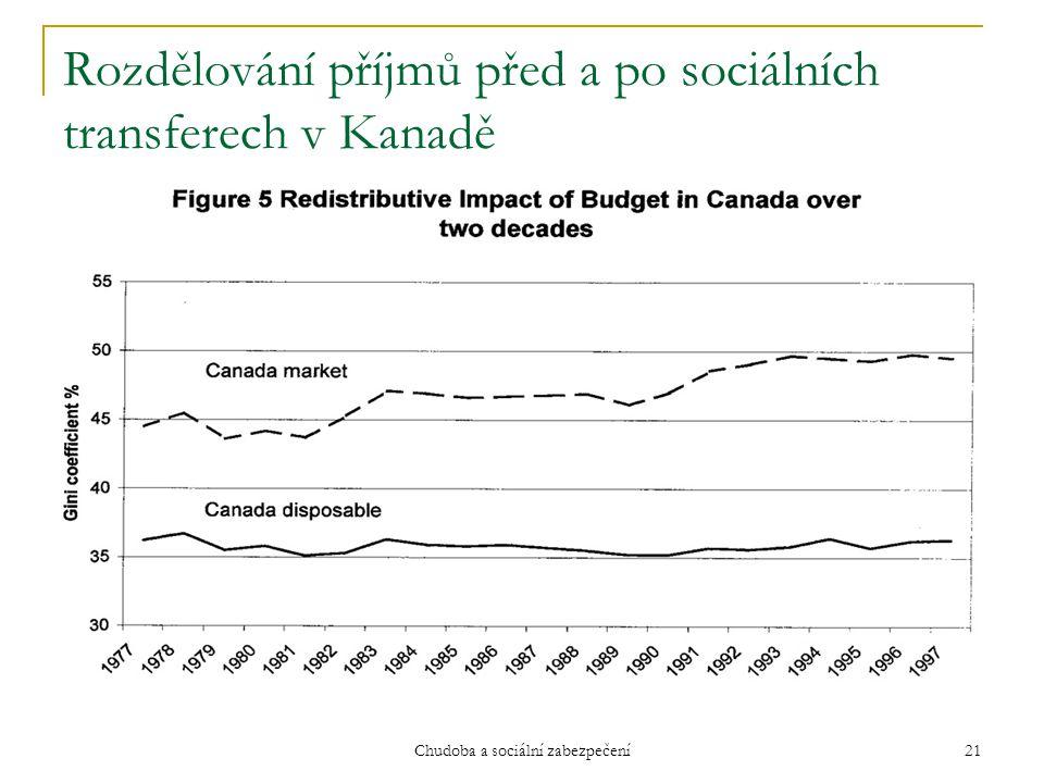 Chudoba a sociální zabezpečení 21 Rozdělování příjmů před a po sociálních transferech v Kanadě