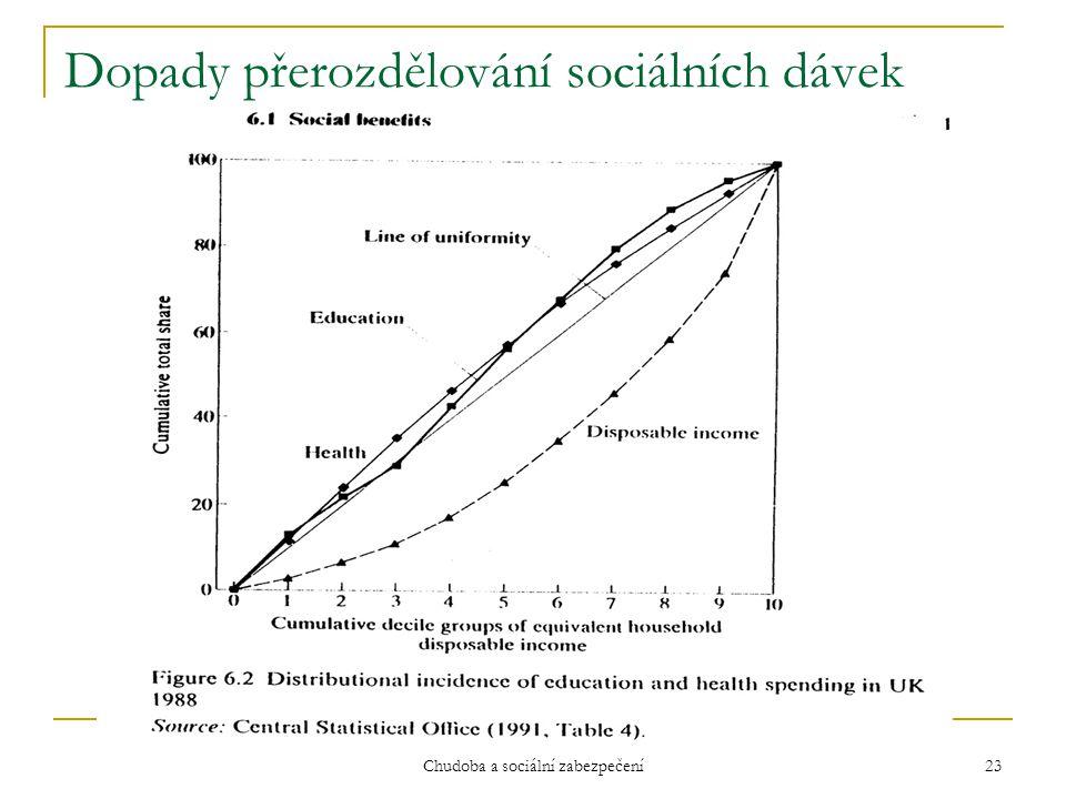 Chudoba a sociální zabezpečení 23 Dopady přerozdělování sociálních dávek