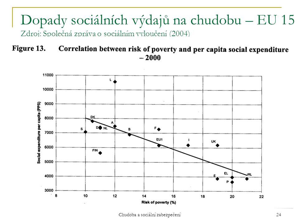 Chudoba a sociální zabezpečení 24 Dopady sociálních výdajů na chudobu – EU 15 Zdroj: Společná zpráva o sociálním vyloučení (2004)