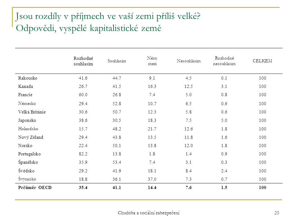Chudoba a sociální zabezpečení 25 Jsou rozdíly v příjmech ve vaší zemi příliš velké? Odpovědi, vyspělé kapitalistické země Rozhodně souhlasím Souhlasí