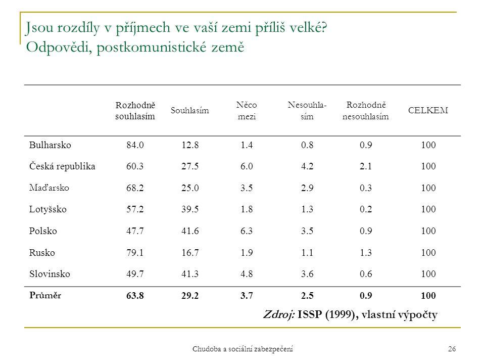 Chudoba a sociální zabezpečení 26 Jsou rozdíly v příjmech ve vaší zemi příliš velké? Odpovědi, postkomunistické země Rozhodně souhlasím Souhlasím Něco
