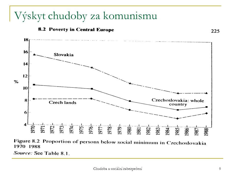 Chudoba a sociální zabezpečení 9 Výskyt chudoby za komunismu