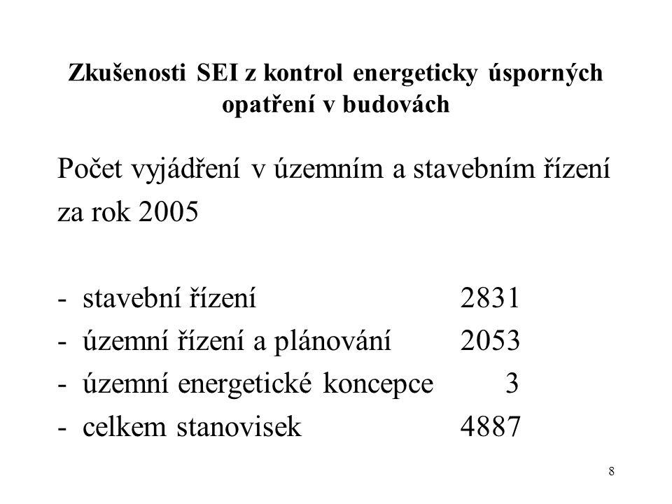 8 Zkušenosti SEI z kontrol energeticky úsporných opatření v budovách Počet vyjádření v územním a stavebním řízení za rok 2005 -stavební řízení 2831 -ú