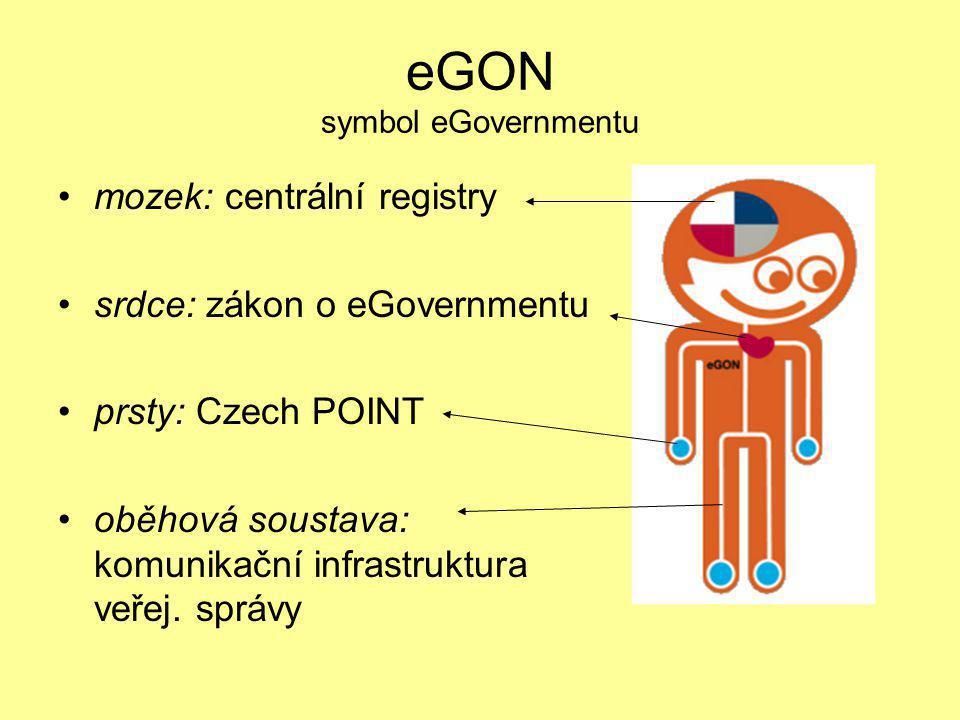 eGON symbol eGovernmentu •mozek: centrální registry •srdce: zákon o eGovernmentu •prsty: Czech POINT •oběhová soustava: komunikační infrastruktura veř