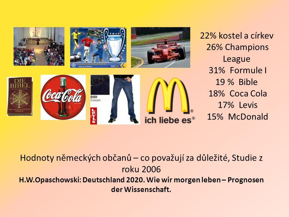 22% kostel a církev 26% Champions League 31% Formule I 19 % Bible 18% Coca Cola 17% Levis 15% McDonald Hodnoty německých občanů – co považují za důležité, Studie z roku 2006 H.W.Opaschowski: Deutschland 2020.