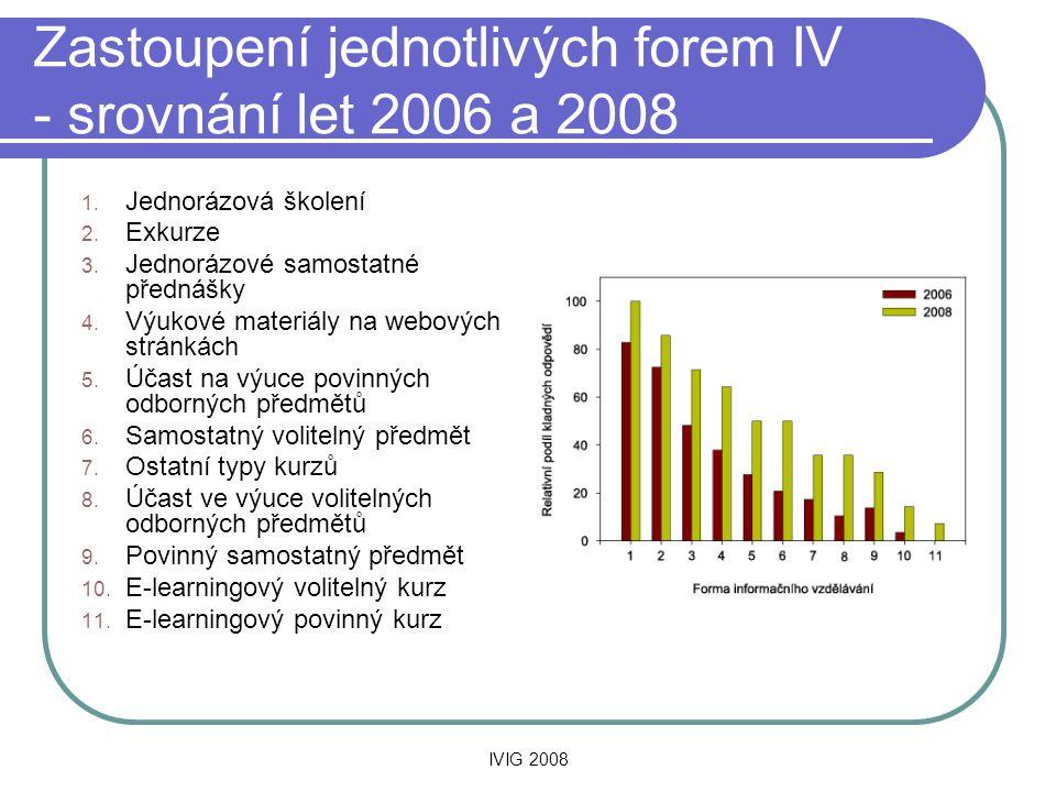 IVIG 2008 Zastoupení jednotlivých forem IV - srovnání let 2006 a 2008 1. Jednorázová školení 2. Exkurze 3. Jednorázové samostatné přednášky 4. Výukové