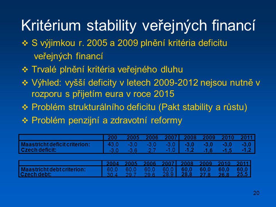 20 Kritérium stability veřejných financí  S výjimkou r. 2005 a 2009 plnění kritéria deficitu veřejných financí  Trvalé plnění kritéria veřejného dlu