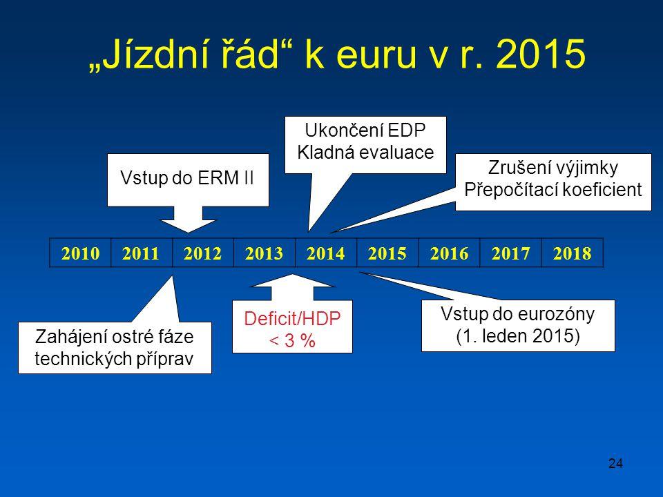 """24 """"Jízdní řád"""" k euru v r. 2015 Deficit/HDP < 3 % Vstup do ERM II Ukončení EDP Kladná evaluace 201020112012201320142015201620172018 Vstup do eurozóny"""