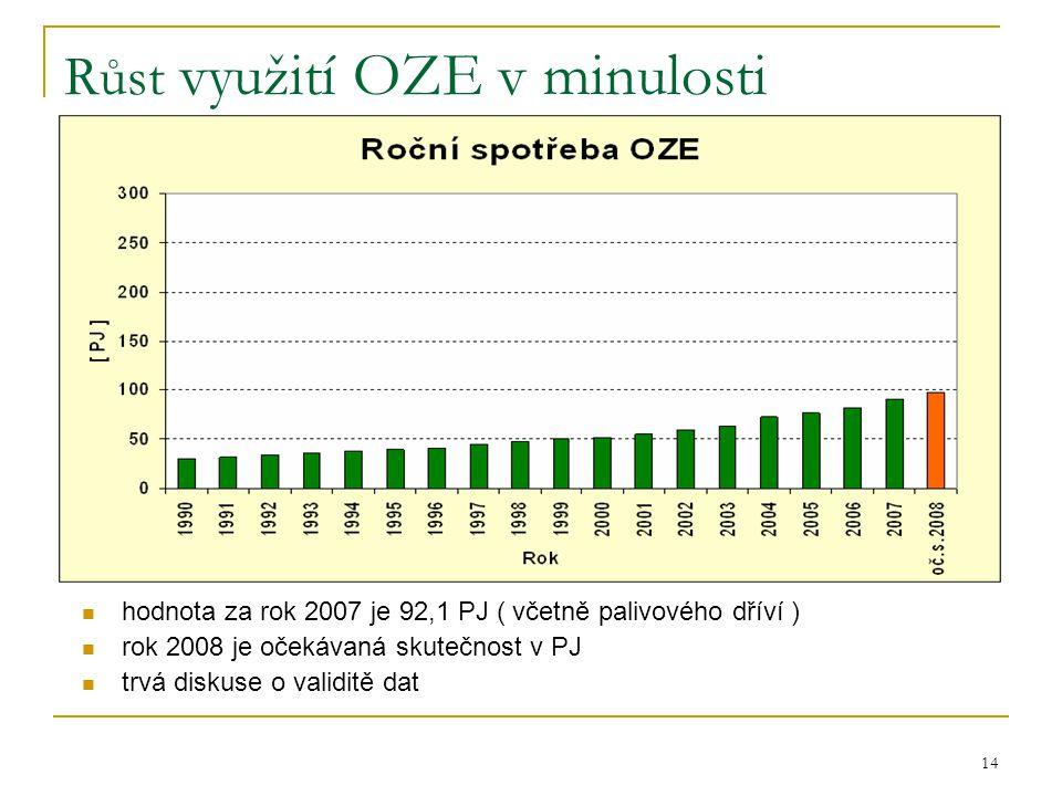 14 Růst využití OZE v minulosti  hodnota za rok 2007 je 92,1 PJ ( včetně palivového dříví )  rok 2008 je očekávaná skutečnost v PJ  trvá diskuse o