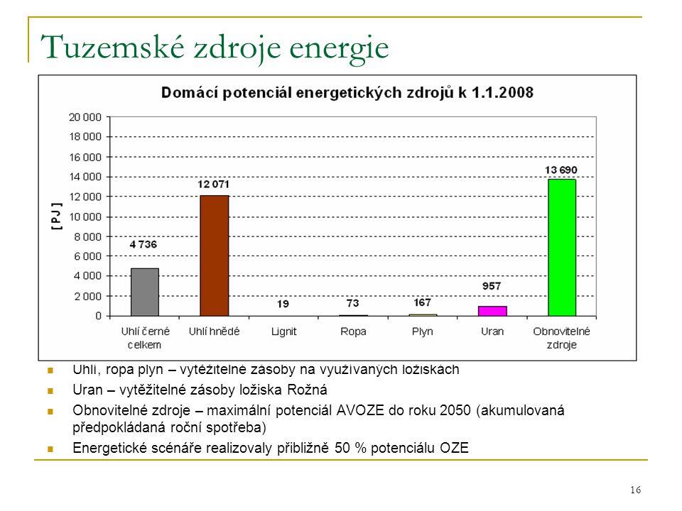 16 Tuzemské zdroje energie  Uhlí, ropa plyn – vytěžitelné zásoby na využívaných ložiskách  Uran – vytěžitelné zásoby ložiska Rožná  Obnovitelné zdr