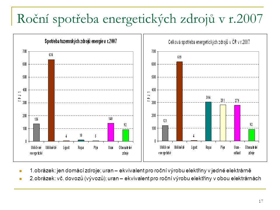 17 Roční spotřeba energetických zdrojů v r.2007  1.obrázek: jen domácí zdroje; uran – ekvivalent pro roční výrobu elektřiny v jedné elektrárně  2.ob