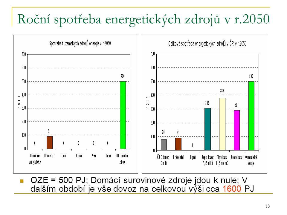 18 Roční spotřeba energetických zdrojů v r.2050  OZE = 500 PJ; Domácí surovinové zdroje jdou k nule; V dalším období je vše dovoz na celkovou výši cc
