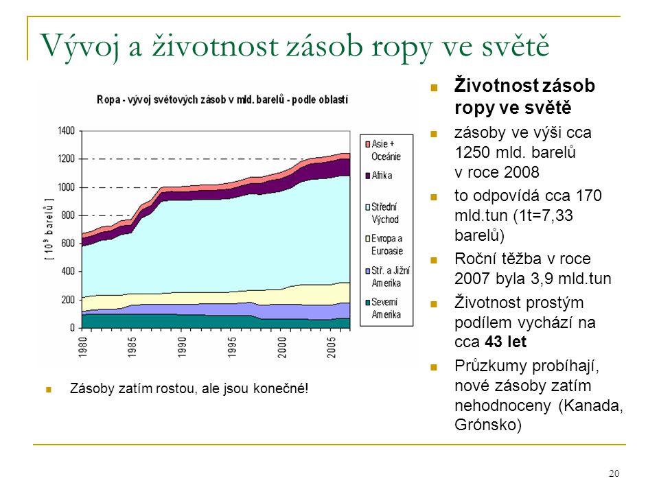 20 Vývoj a životnost zásob ropy ve světě  Zásoby zatím rostou, ale jsou konečné!  Životnost zásob ropy ve světě  zásoby ve výši cca 1250 mld. barel