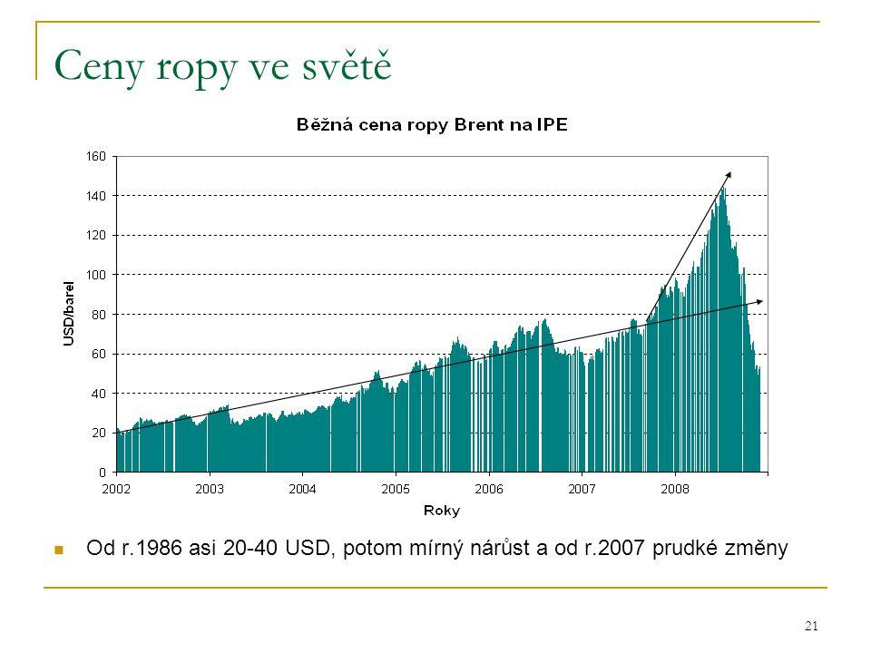 21 Ceny ropy ve světě  Od r.1986 asi 20-40 USD, potom mírný nárůst a od r.2007 prudké změny