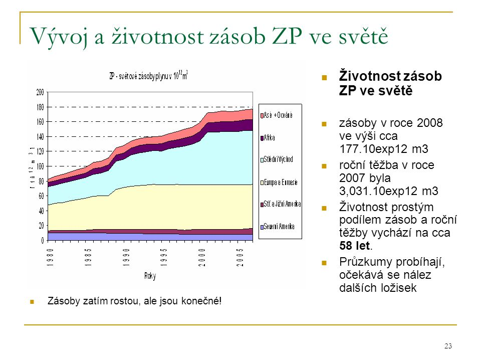 23 Vývoj a životnost zásob ZP ve světě  Zásoby zatím rostou, ale jsou konečné!  Životnost zásob ZP ve světě  zásoby v roce 2008 ve výši cca 177.10e