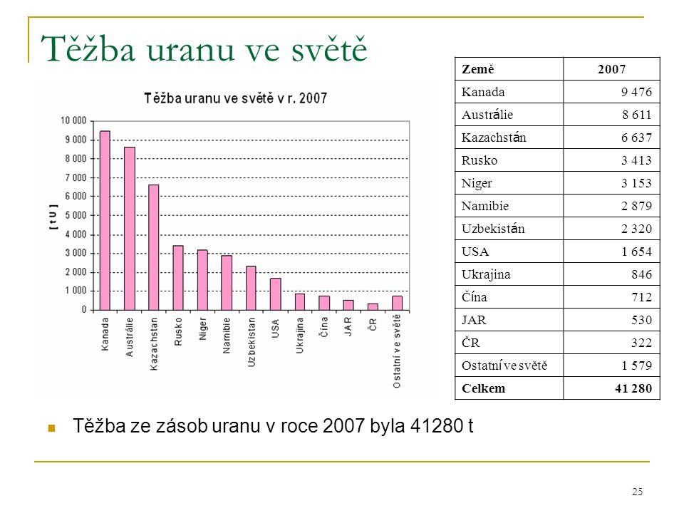 25 Těžba uranu ve světě  Těžba ze zásob uranu v roce 2007 byla 41280 t Země2007 Kanada9 476 Austr á lie 8 611 Kazachst á n 6 637 Rusko3 413 Niger3 15