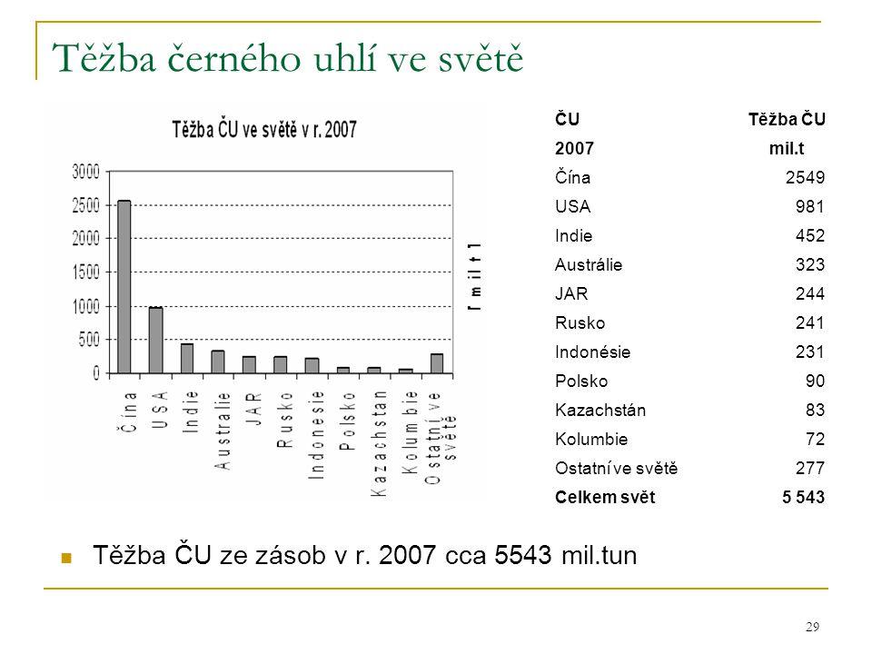 29 Těžba černého uhlí ve světě  Těžba ČU ze zásob v r. 2007 cca 5543 mil.tun ČUTěžba ČU 2007mil.t Č í na 2549 USA981 Indie452 Austrálie323 JAR244 Rus