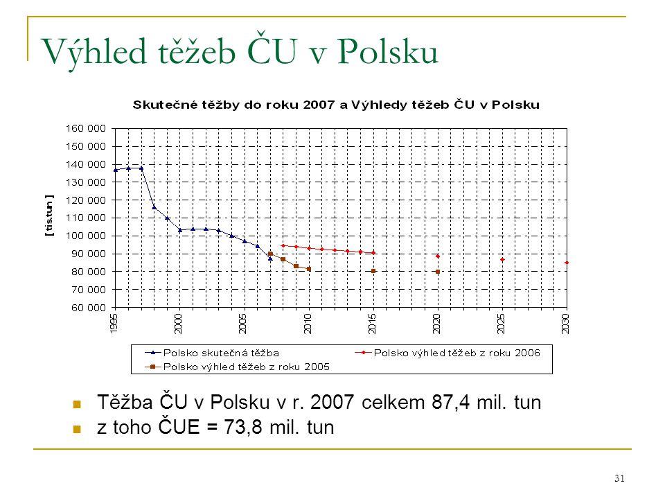 31 Výhled těžeb ČU v Polsku  Těžba ČU v Polsku v r. 2007 celkem 87,4 mil. tun  z toho ČUE = 73,8 mil. tun