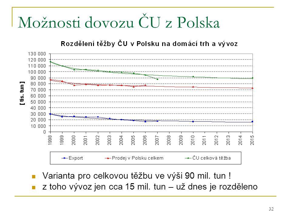 32 Možnosti dovozu ČU z Polska  Varianta pro celkovou těžbu ve výši 90 mil. tun !  z toho vývoz jen cca 15 mil. tun – už dnes je rozděleno