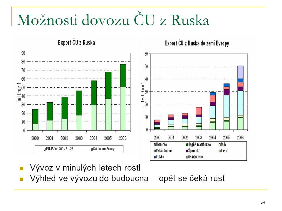 34 Možnosti dovozu ČU z Ruska  Vývoz v minulých letech rostl  Výhled ve vývozu do budoucna – opět se čeká růst