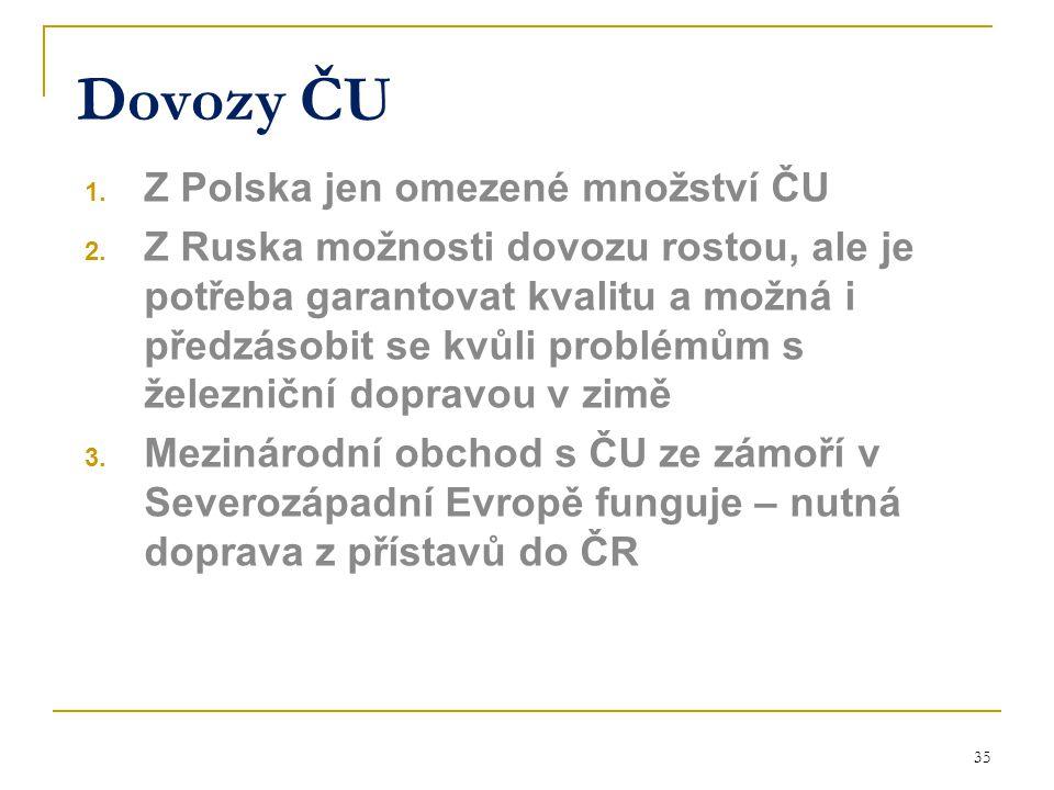 35 Dovozy ČU 1. Z Polska jen omezené množství ČU 2. Z Ruska možnosti dovozu rostou, ale je potřeba garantovat kvalitu a možná i předzásobit se kvůli p