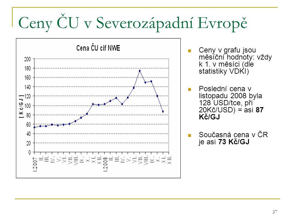 37 Ceny ČU v Severozápadní Evropě  Ceny v grafu jsou měsíční hodnoty: vždy k 1. v měsíci (dle statistiky VDKI)  Poslední cena v listopadu 2008 byla