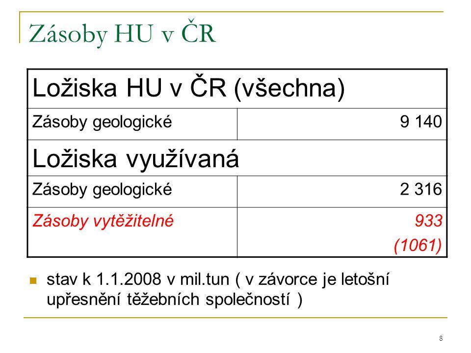 8 Zásoby HU v ČR  stav k 1.1.2008 v mil.tun ( v závorce je letošní upřesnění těžebních společností ) Ložiska HU v ČR (všechna) Zásoby geologické9 140