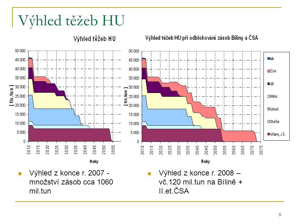 9 Výhled těžeb HU  Výhled z konce r. 2007 - množství zásob cca 1060 mil.tun  Výhled z konce r. 2008 – vč.120 mil.tun na Bílině + II.et.ČSA