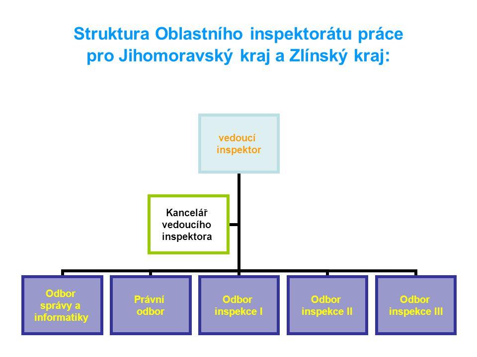 Struktura Oblastního inspektorátu práce pro Jihomoravský kraj a Zlínský kraj : vedoucí inspektor Odbor správy a informatiky Právní odbor Odbor inspekc