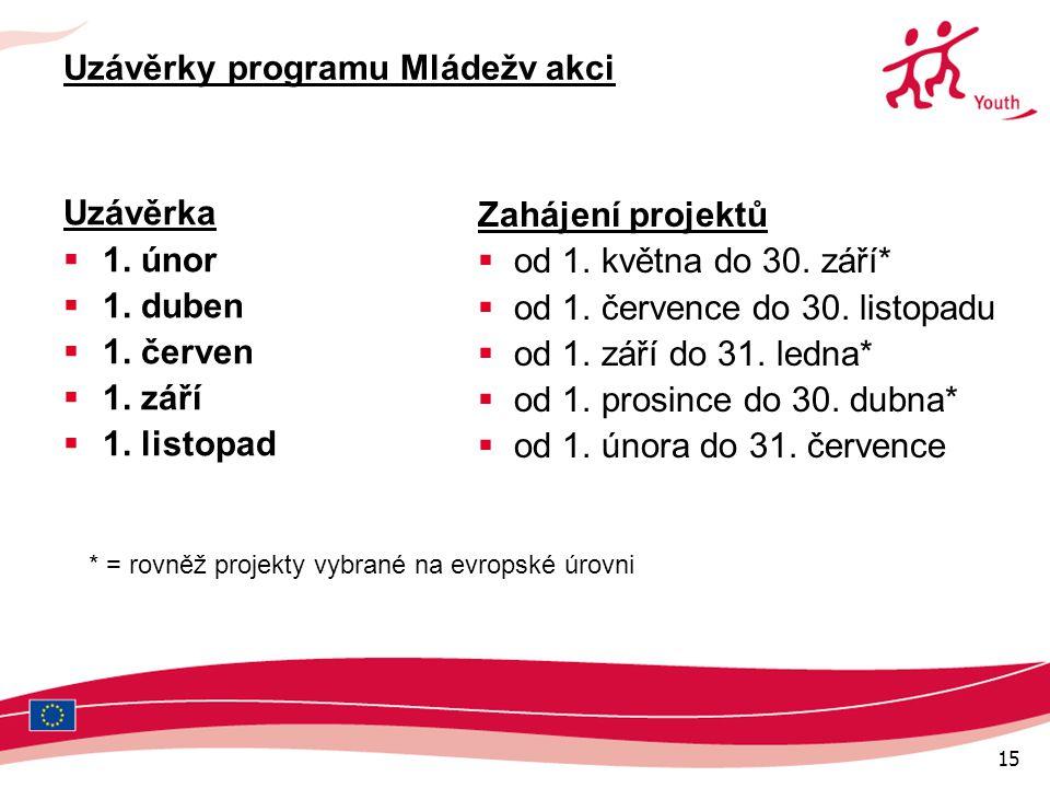 15 Uzávěrky programu Mládežv akci Uzávěrka  1. únor  1.