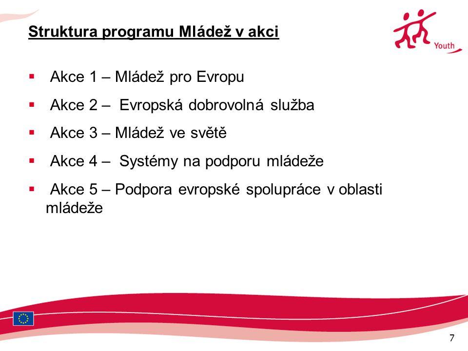 7 Struktura programu Mládež v akci  Akce 1 – Mládež pro Evropu  Akce 2 – Evropská dobrovolná služba  Akce 3 – Mládež ve světě  Akce 4 – Systémy na podporu mládeže  Akce 5 – Podpora evropské spolupráce v oblasti mládeže