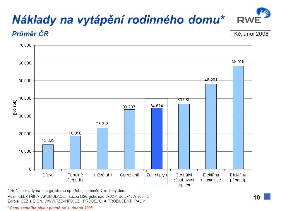 10 * Ceny zemního plynu platné od 1. dubna 2008 * * Roční náklady na energii, kterou spotřebuje průměrný rodinný dům Pozn. ELEKTŘINA AKUMULACE: sazba