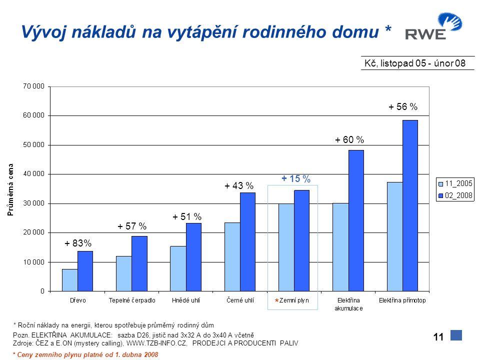 11 * + 57 % + 51 % + 43 % + 15 % + 56 % + 60 % + 83% * Ceny zemního plynu platné od 1. dubna 2008 * Roční náklady na energii, kterou spotřebuje průměr