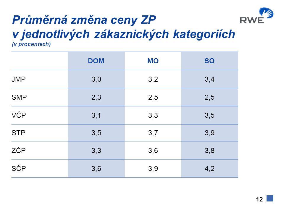 12 Průměrná změna ceny ZP v jednotlivých zákaznických kategoriích (v procentech) DOMMOSO JMP3,03,23,4 SMP2,32,5 VČP3,13,33,5 STP3,53,73,9 ZČP3,33,63,8