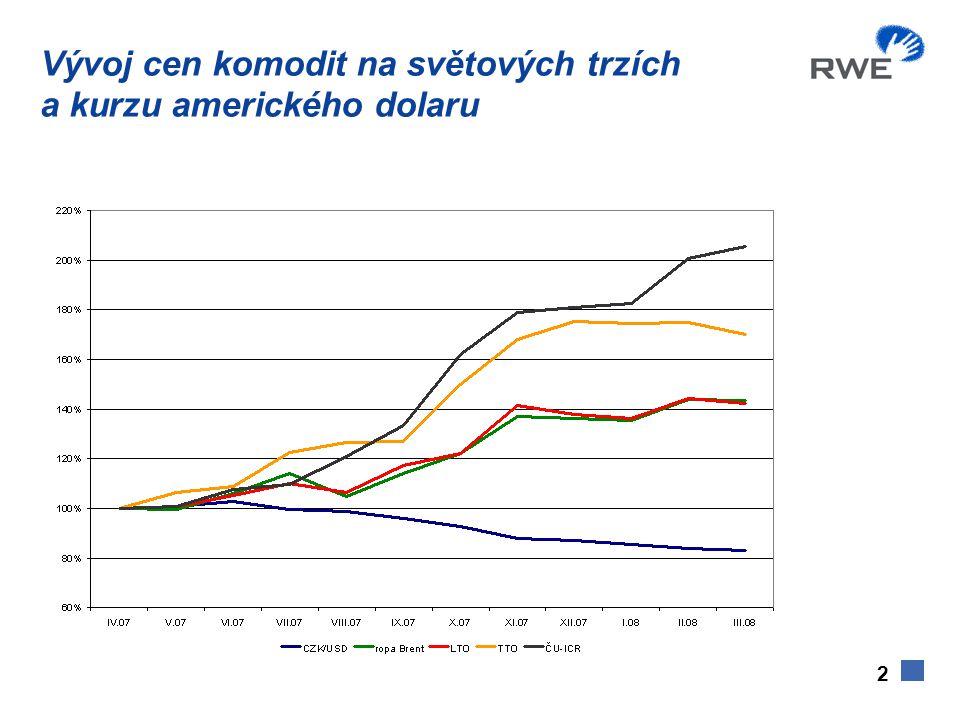 2 Vývoj cen komodit na světových trzích a kurzu amerického dolaru