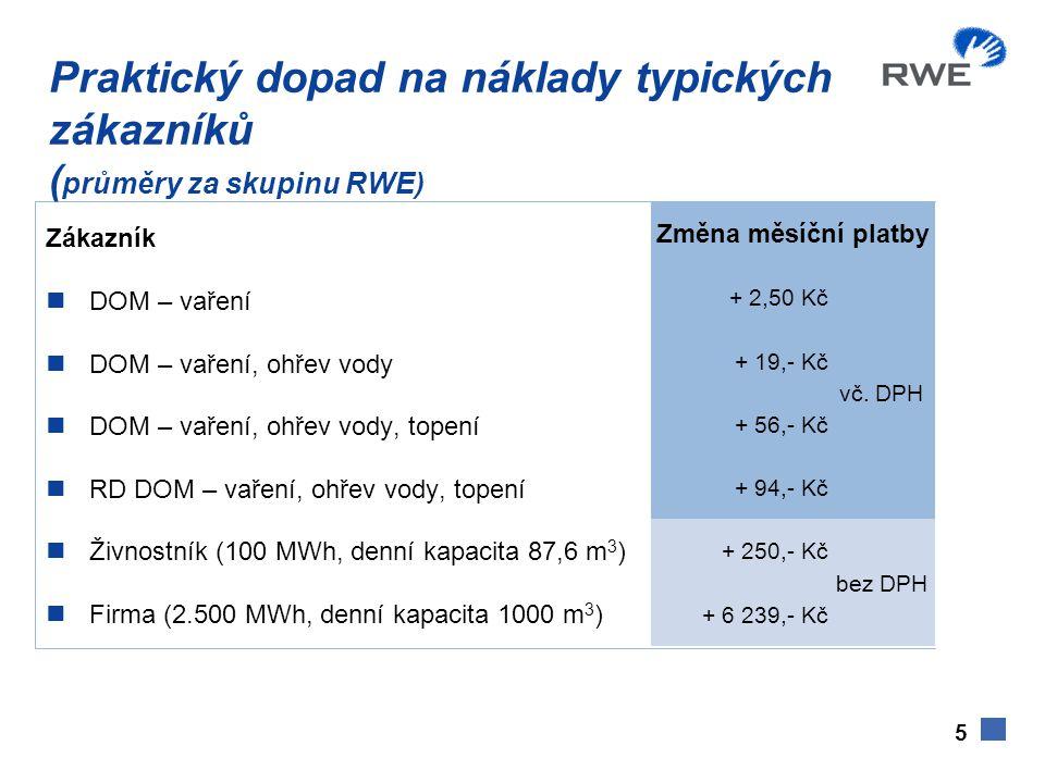 5 Praktický dopad na náklady typických zákazníků ( průměry za skupinu RWE) Zákazník  DOM – vaření  DOM – vaření, ohřev vody  DOM – vaření, ohřev vody, topení  RD DOM – vaření, ohřev vody, topení  Živnostník (100 MWh, denní kapacita 87,6 m 3 )  Firma (2.500 MWh, denní kapacita 1000 m 3 ) Změna měsíční platby + 2,50 Kč vč.