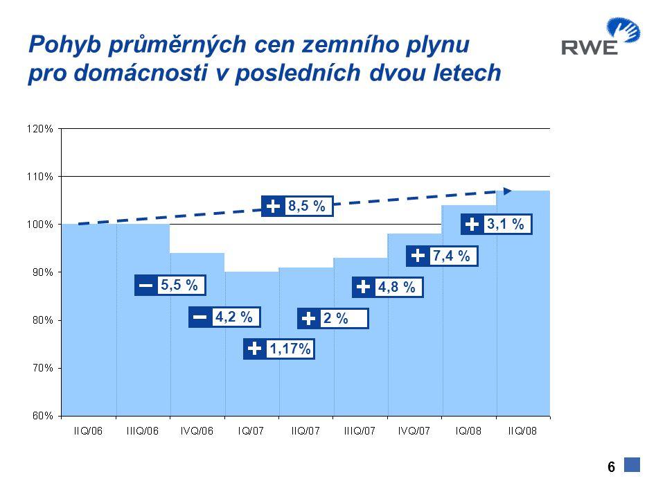 6 8,5 % 4,2 % 2 % 4,8 % 7,4 % 3,1 % 1,17% 5,5 % Pohyb průměrných cen zemního plynu pro domácnosti v posledních dvou letech