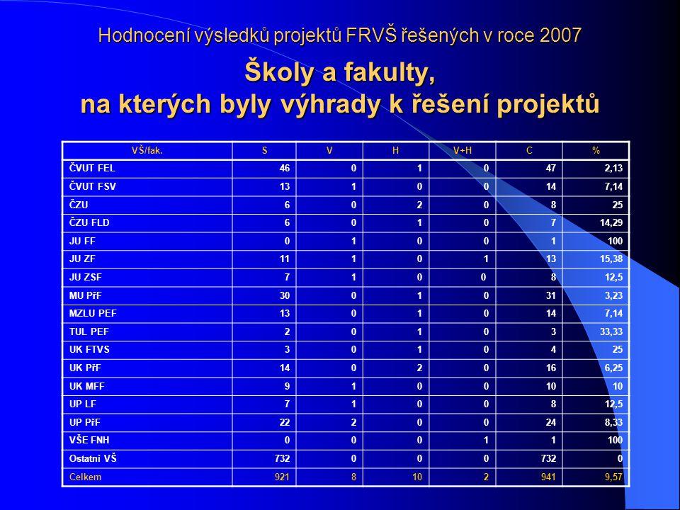 Hodnocení výsledků projektů FRVŠ řešených v roce 2007 Školy a fakulty, na kterých byly výhrady k řešení projektů VŠ/fak.SVHV+HC% ČVUT FEL46010472,13 ČVUT FSV13100147,14 ČZU6020825 ČZU FLD6010714,29 JU FF01001100 JU ZF111011315,38 JU ZSF7100 812,5 MU PřF30010313,23 MZLU PEF13010147,14 TUL PEF2010333,33 UK FTVS3010425 UK PřF14020166,25 UK MFF910010 UP LF7100812,5 UP PřF22200248,33 VŠE FNH0 0011100 Ostatní VŠ732000 0 Celkem92181029419,57