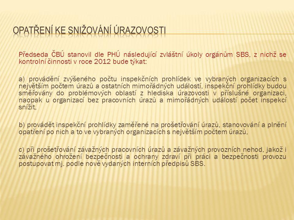 Předseda ČBÚ stanovil dle PHÚ následující zvláštní úkoly orgánům SBS, z nichž se kontrolní činnosti v roce 2012 bude týkat: a) provádění zvýšeného poč
