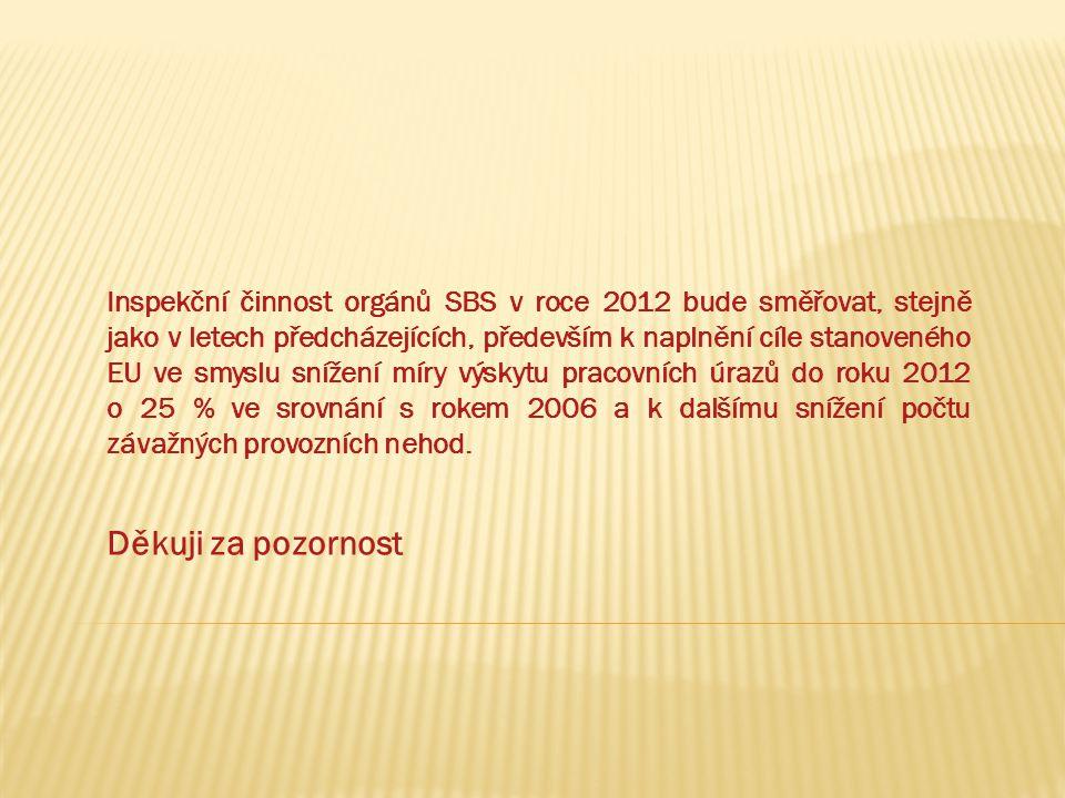 Inspekční činnost orgánů SBS v roce 2012 bude směřovat, stejně jako v letech předcházejících, především k naplnění cíle stanoveného EU ve smyslu sníže