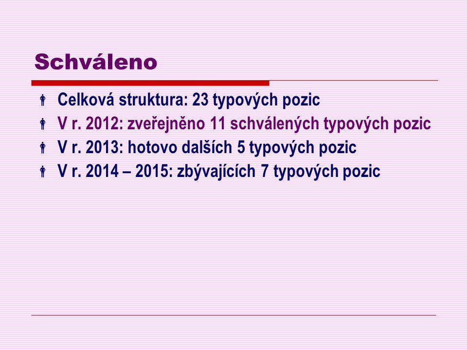 Schváleno  Celková struktura: 23 typových pozic  V r. 2012: zveřejněno 11 schválených typových pozic  V r. 2013: hotovo dalších 5 typových pozic 