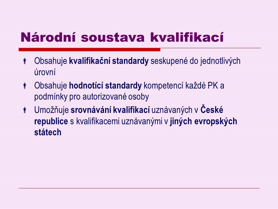 Národní soustava kvalifikací  Obsahuje kvalifikační standardy seskupené do jednotlivých úrovní  Obsahuje hodnotící standardy kompetencí každé PK a p