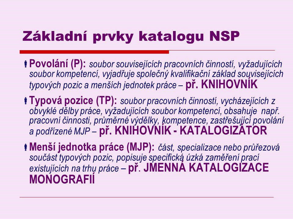 Základní prvky katalogu NSP  Povolání (P): soubor souvisejících pracovních činností, vyžadujících soubor kompetencí, vyjadřuje společný kvalifikační