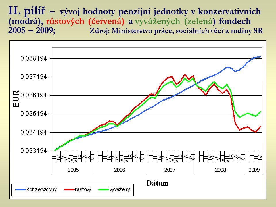 II. pilíř – vývoj hodnoty penzijní jednotky v konzervativních (modrá), růstových (červená) a vyvážených (zelená) fondech 2005 – 2009; Zdroj: Ministers