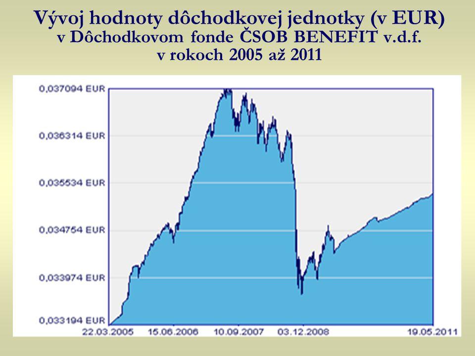 Vývoj hodnoty dôchodkovej jednotky (v EUR) v Dôchodkovom fonde ČSOB BENEFIT v.d.f. v rokoch 2005 až 2011
