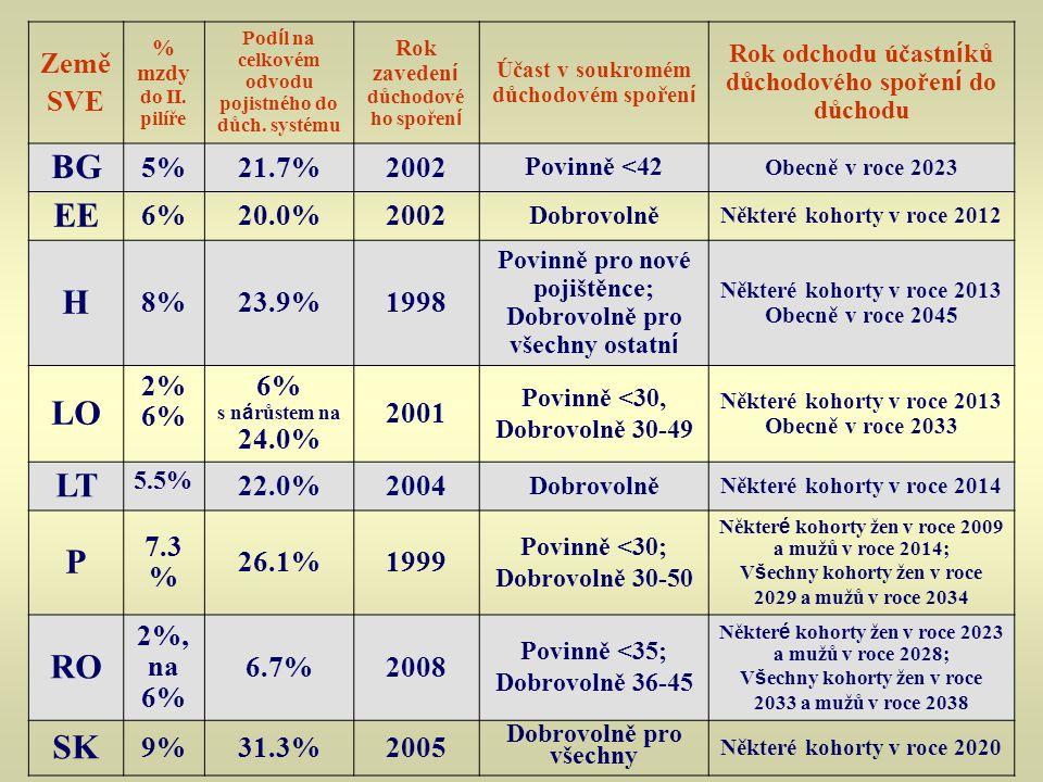 Země SVE % mzdy do II. pilíře Pod í l na celkovém odvodu pojistného do důch. systému Rok zaveden í důchodové ho spořen í Účast v soukromém důchodovém