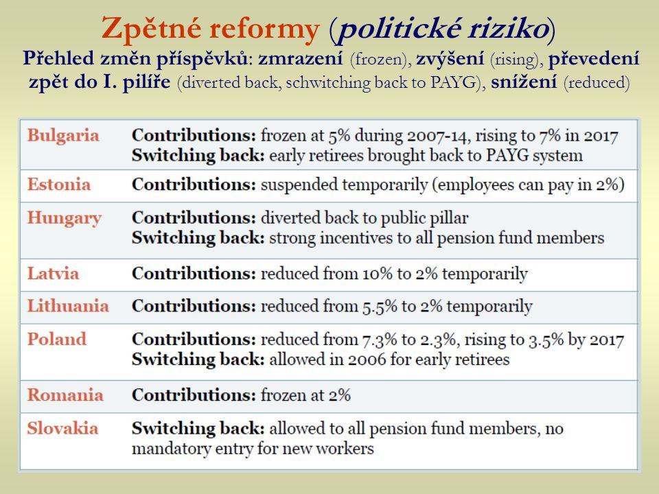 Zpětné reformy (politické riziko) Přehled změn příspěvků: zmrazení (frozen), zvýšení (rising), převedení zpět do I. pilíře (diverted back, schwitching