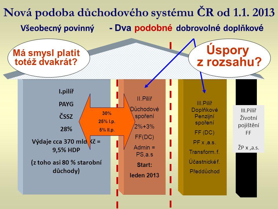 Nová podoba důchodového systému ČR od 1.1. 2013 I.pilíř PAYG ČSSZ 28% Výdaje cca 370 mld.Kč = 9,5% HDP (z toho asi 80 % starobní důchody) III.Pilíř Do